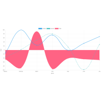 JavaScript Charts & Graphs Source Code