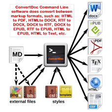 ConvertDoc Command Line for Windows