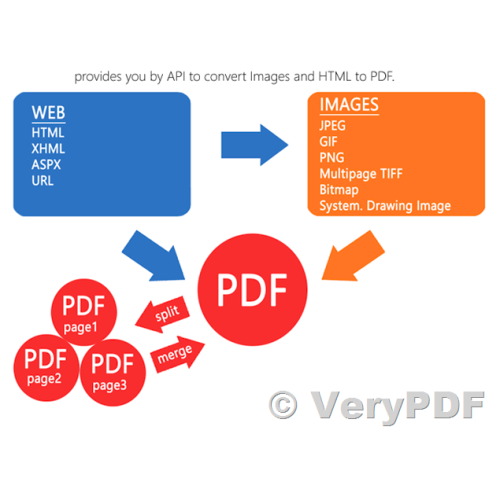 Cloud PDF REST API is a best Cloud File Conversion API for