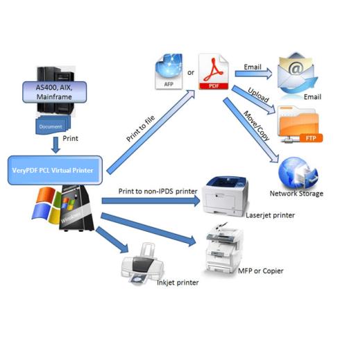 PDF Virtual Printer Based on PCL Printer Driver, Print any